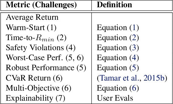 Figure 2 for Challenges of Real-World Reinforcement Learning