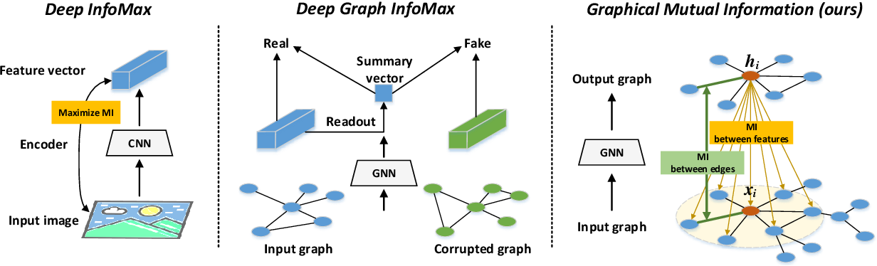 Figure 1 for Graph Representation Learning via Graphical Mutual Information Maximization