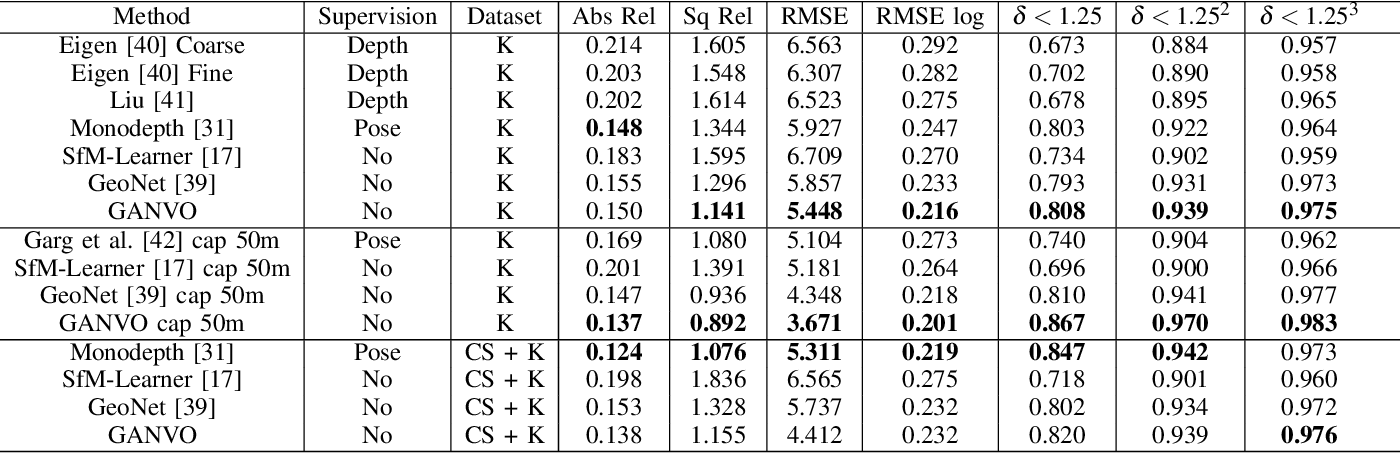 Table II from GANVO: Unsupervised Deep Monocular Visual Odometry and