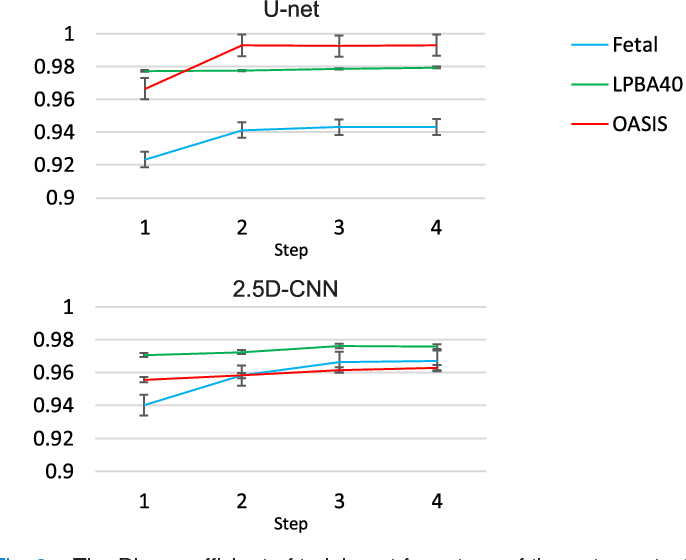Figure 2 for Auto-context Convolutional Neural Network (Auto-Net) for Brain Extraction in Magnetic Resonance Imaging