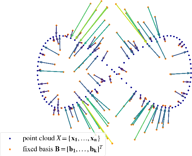 Figure 1 for Efficient Learning on Point Clouds with Basis Point Sets