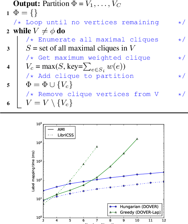 Figure 4 for Reformulating DOVER-Lap Label Mapping as a Graph Partitioning Problem
