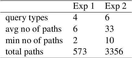 Figure 4 for Reasoning Over Paths via Knowledge Base Completion
