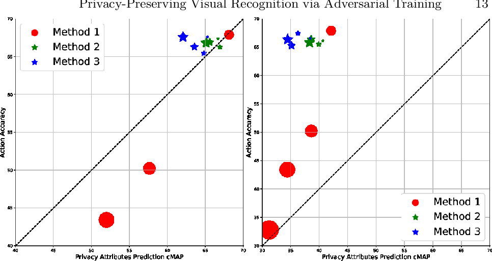 Figure 4 for Towards Privacy-Preserving Visual Recognition via Adversarial Training: A Pilot Study