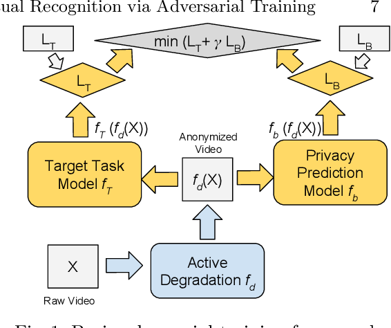 Figure 1 for Towards Privacy-Preserving Visual Recognition via Adversarial Training: A Pilot Study