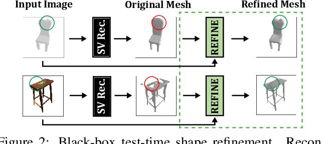 Figure 2 for Black-Box Test-Time Shape REFINEment for Single View 3D Reconstruction