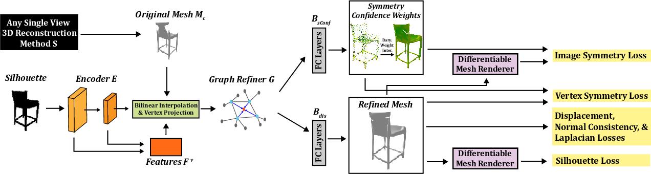 Figure 4 for Black-Box Test-Time Shape REFINEment for Single View 3D Reconstruction