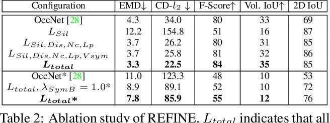Figure 3 for Black-Box Test-Time Shape REFINEment for Single View 3D Reconstruction