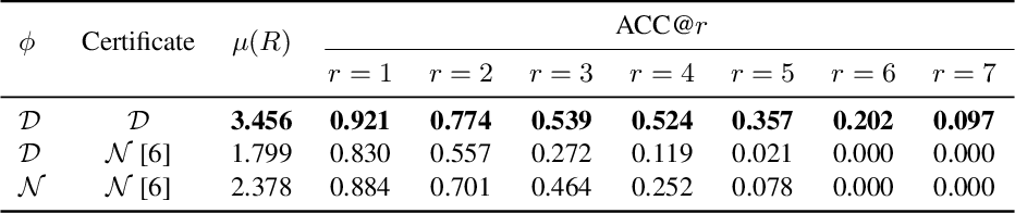 Figure 1 for A Stratified Approach to Robustness for Randomly Smoothed Classifiers