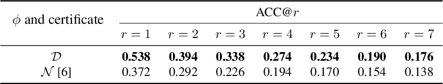 Figure 3 for A Stratified Approach to Robustness for Randomly Smoothed Classifiers