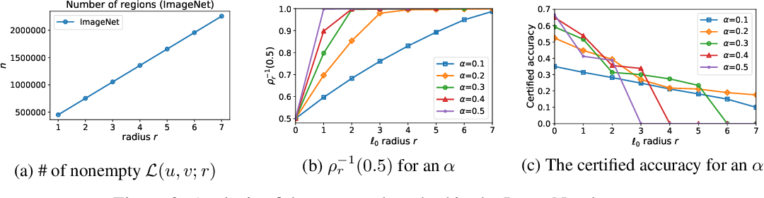 Figure 4 for A Stratified Approach to Robustness for Randomly Smoothed Classifiers