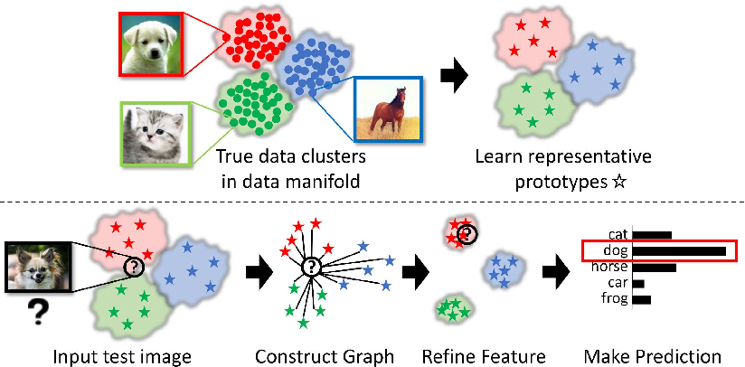 Figure 1 for Manifold Graph with Learned Prototypes for Semi-Supervised Image Classification