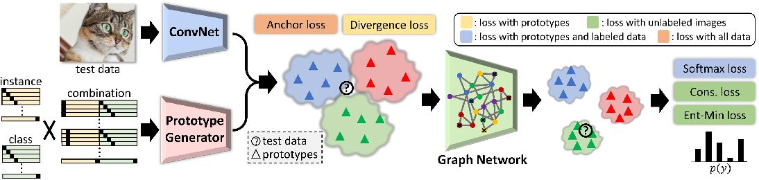 Figure 3 for Manifold Graph with Learned Prototypes for Semi-Supervised Image Classification