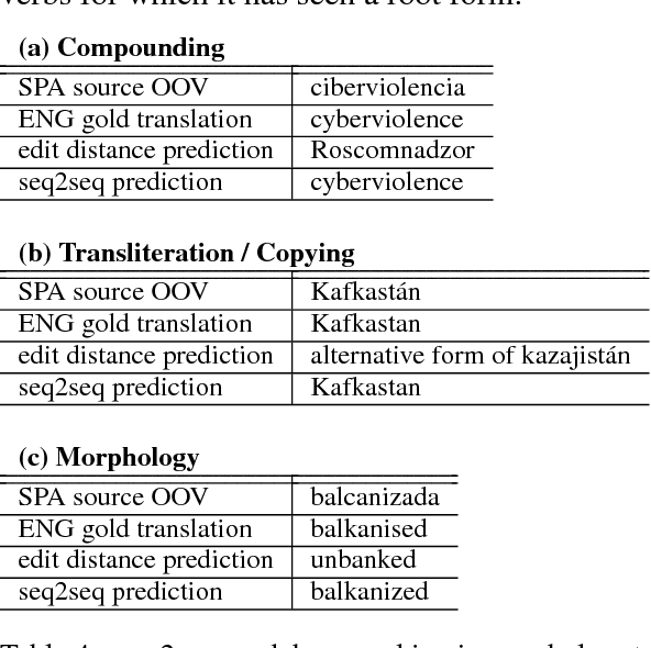 Figure 4 for Augmenting Statistical Machine Translation with Subword Translation of Out-of-Vocabulary Words
