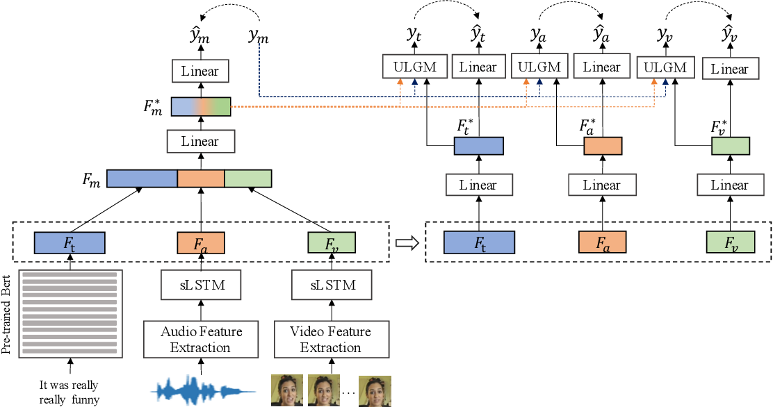 Figure 1 for Learning Modality-Specific Representations with Self-Supervised Multi-Task Learning for Multimodal Sentiment Analysis
