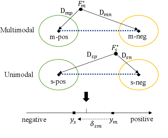 Figure 3 for Learning Modality-Specific Representations with Self-Supervised Multi-Task Learning for Multimodal Sentiment Analysis