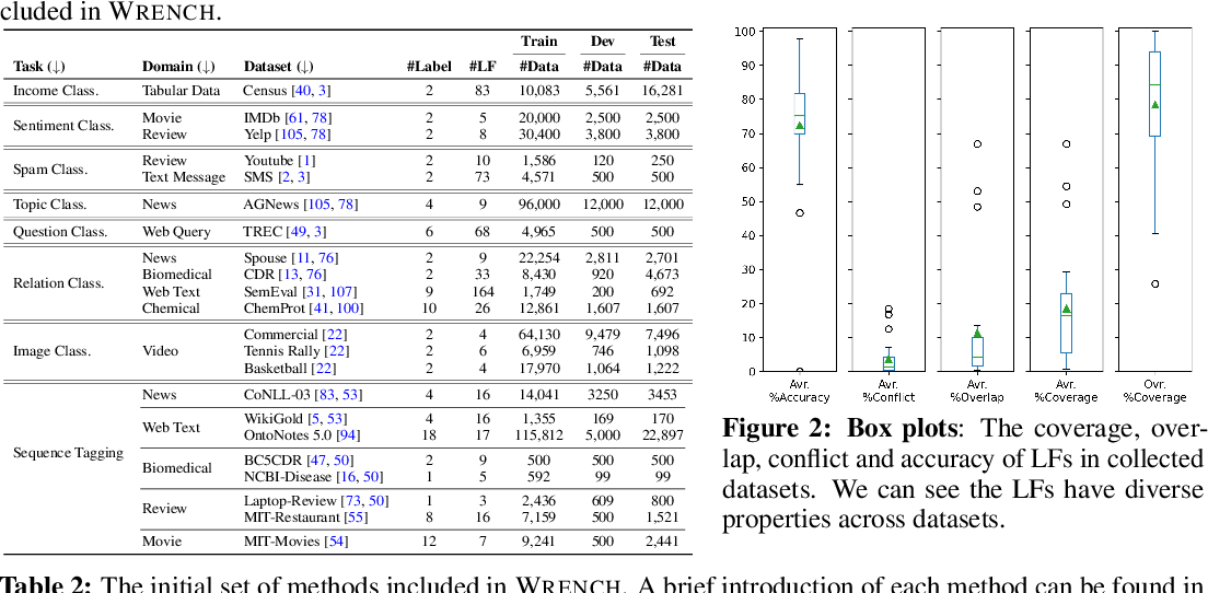 Figure 2 for WRENCH: A Comprehensive Benchmark for Weak Supervision