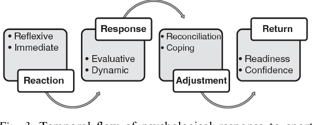 athlete psychological responses to injury Psychological responses to sports injury 345 athlete's subjective experience13-15 the starting point of reversal theory is subjec- tive meaning19 with an emphasis on the individual's interpretation of the subjective.