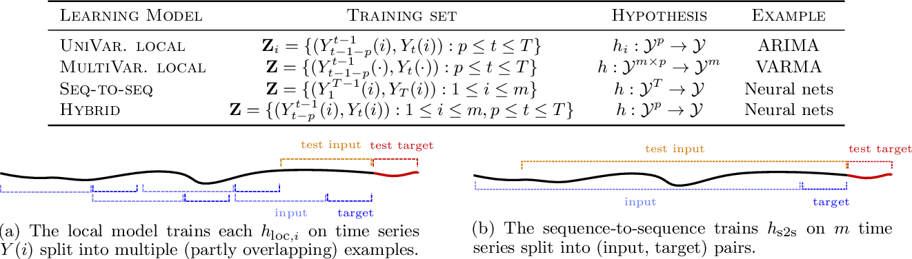 Figure 1 for Foundations of Sequence-to-Sequence Modeling for Time Series