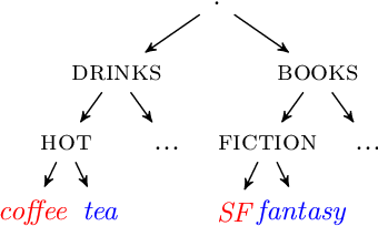 Figure 2 for Foundations of Sequence-to-Sequence Modeling for Time Series