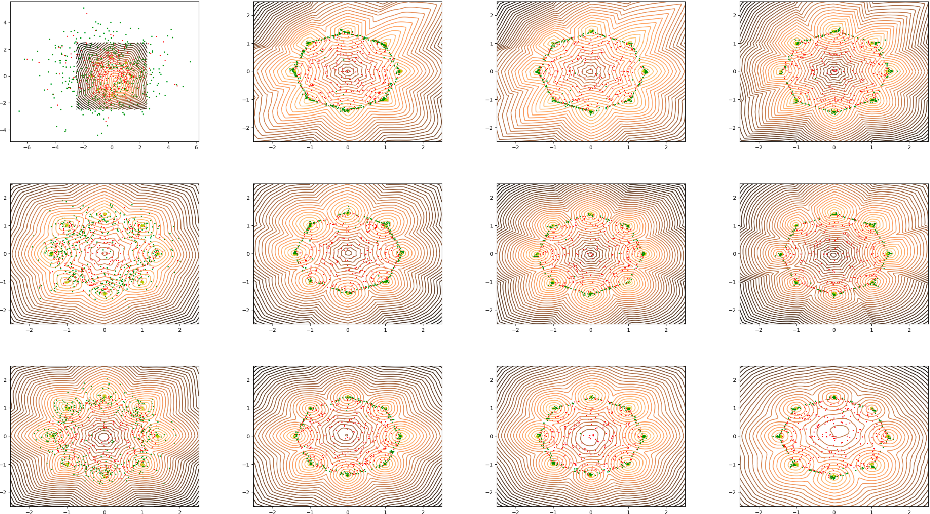 Figure 4 for On reproduction of On the regularization of Wasserstein GANs