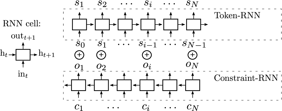 Figure 1 for Interactive Music Generation with Positional Constraints using Anticipation-RNNs