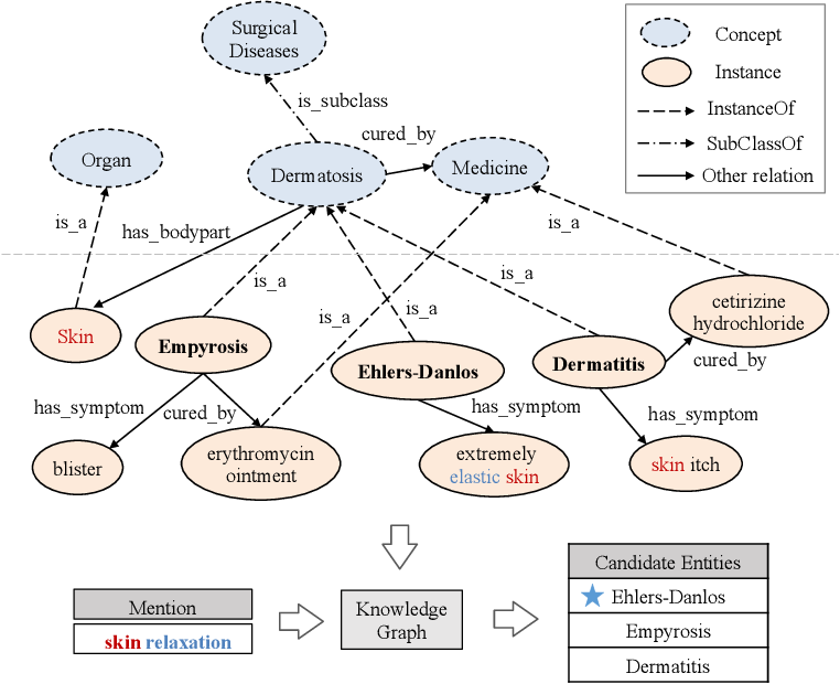 Figure 1 for KGSynNet: A Novel Entity Synonyms Discovery Framework with Knowledge Graph