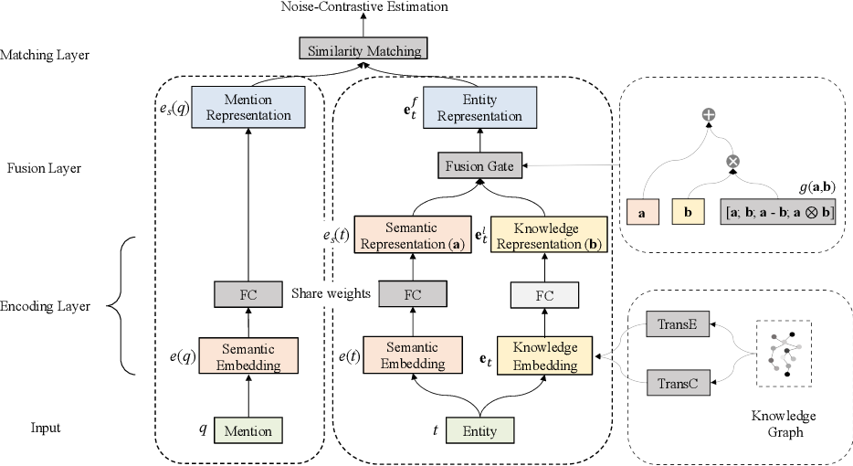 Figure 3 for KGSynNet: A Novel Entity Synonyms Discovery Framework with Knowledge Graph