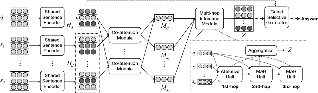 Figure 3 for Multi-hop Inference for Question-driven Summarization