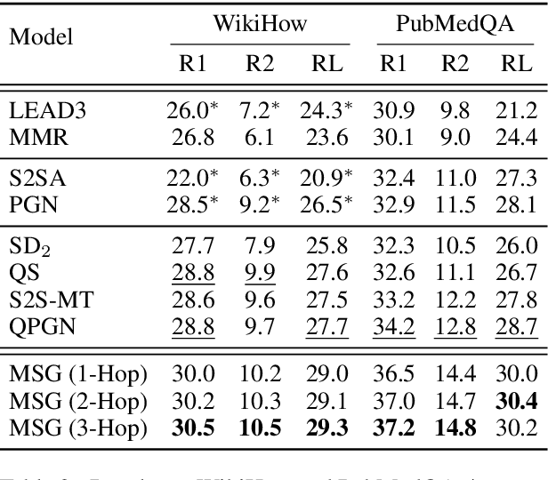 Figure 4 for Multi-hop Inference for Question-driven Summarization