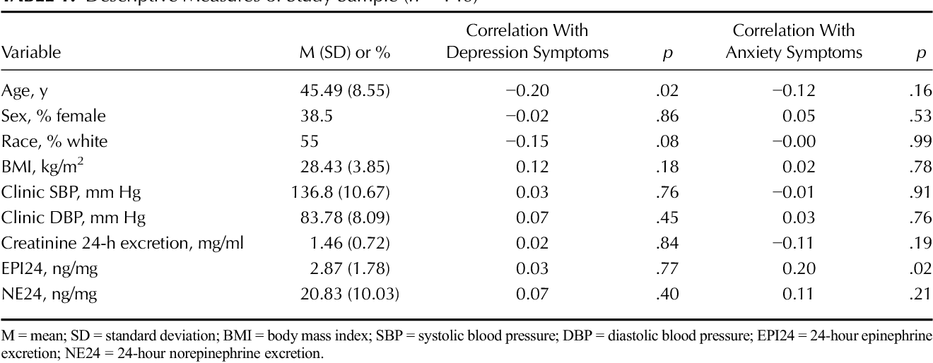 Association of depressive and anxiety symptoms with 24-hour