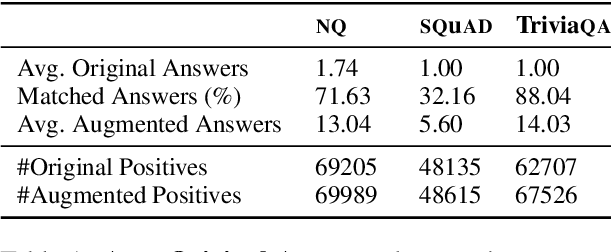 Figure 2 for What's in a Name? Answer Equivalence For Open-Domain Question Answering