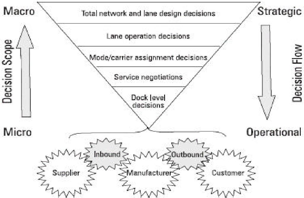 PDF] Green Logistics Consortium Working Paper Title: Supply Chain
