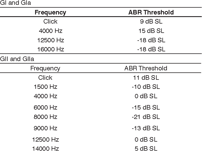 PDF] Detailed Analysis of High Frequency Auditory Brainstem Response