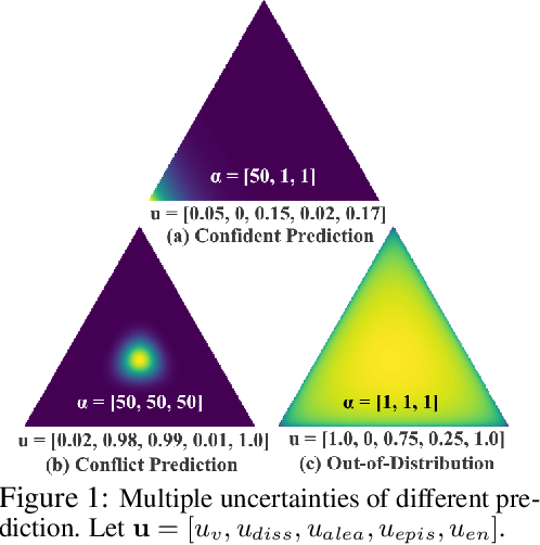 Figure 1 for Uncertainty Aware Semi-Supervised Learning on Graph Data