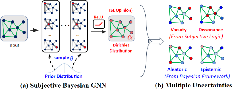 Figure 2 for Uncertainty Aware Semi-Supervised Learning on Graph Data
