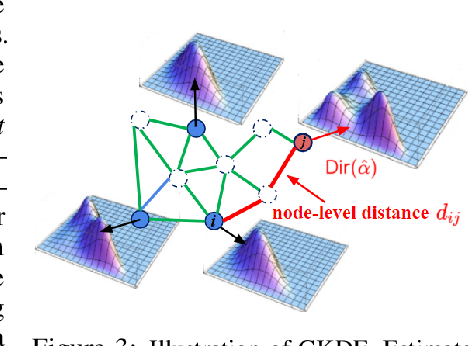 Figure 4 for Uncertainty Aware Semi-Supervised Learning on Graph Data
