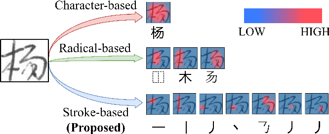 Figure 1 for Zero-Shot Chinese Character Recognition with Stroke-Level Decomposition