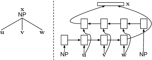 Figure 3 for Finding Syntax in Human Encephalography with Beam Search