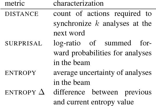 Figure 4 for Finding Syntax in Human Encephalography with Beam Search