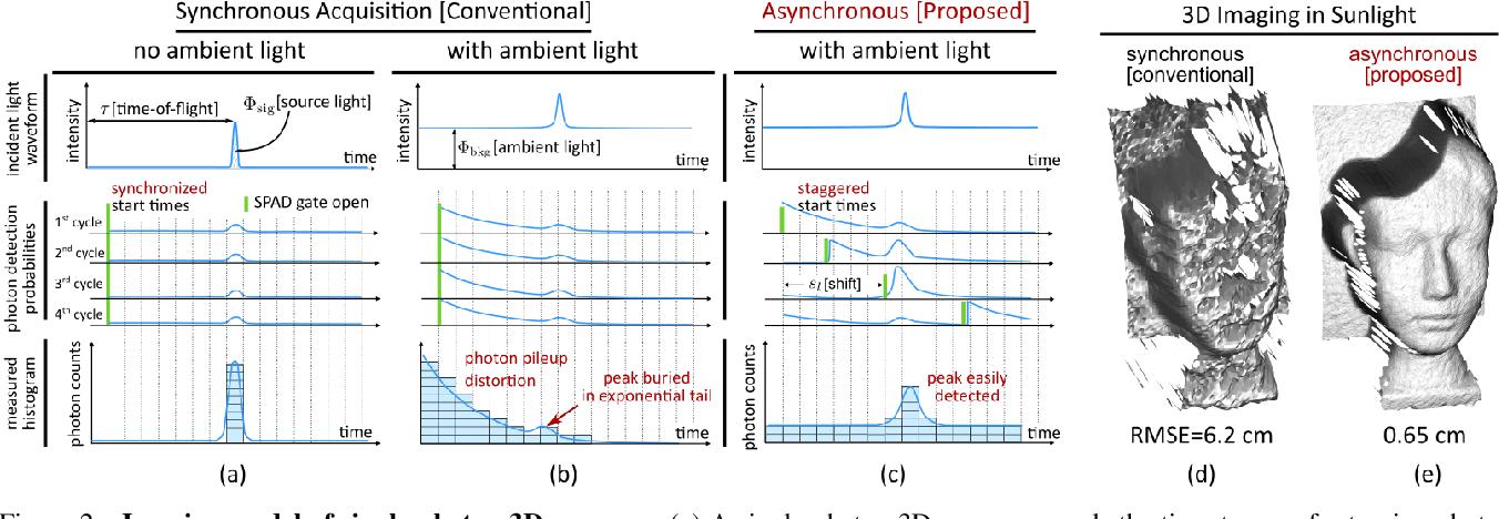 Figure 2 for Asynchronous Single-Photon 3D Imaging