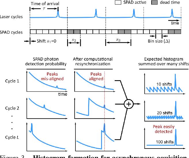 Figure 3 for Asynchronous Single-Photon 3D Imaging