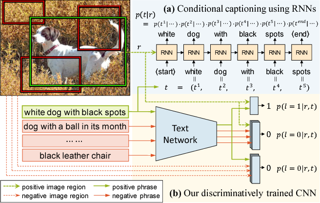 Figure 1 for Discriminative Bimodal Networks for Visual Localization and Detection with Natural Language Queries