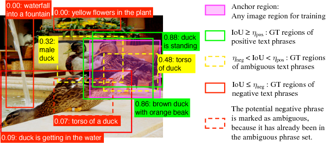 Figure 3 for Discriminative Bimodal Networks for Visual Localization and Detection with Natural Language Queries