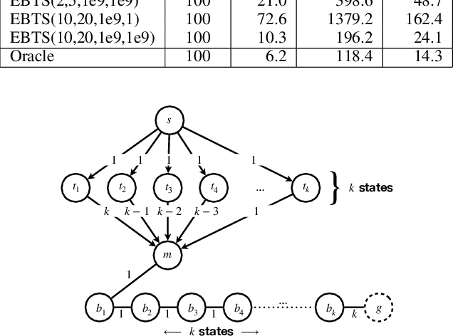 Figure 2 for Exponential-Binary State-Space Search