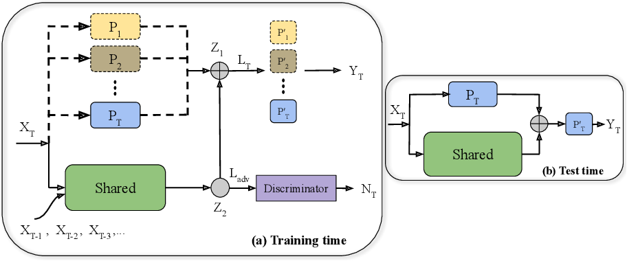 Figure 1 for Adversarial Continual Learning