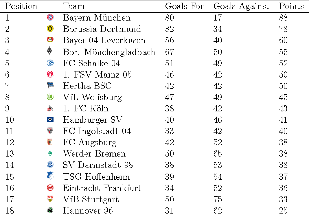 Table 1 from Modeling Football Results in the German