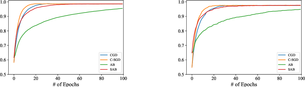 Figure 2 for Distributed stochastic optimization with gradient tracking over strongly-connected networks