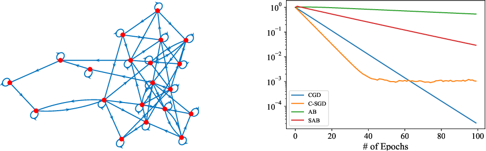 Figure 1 for Distributed stochastic optimization with gradient tracking over strongly-connected networks