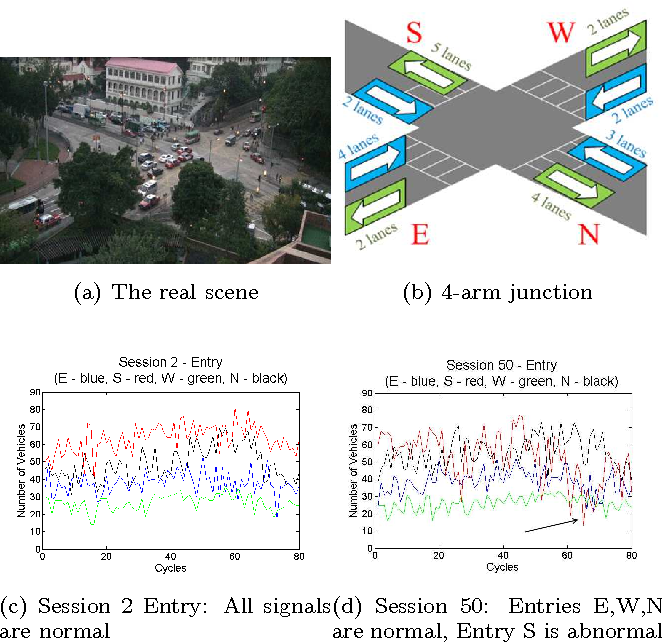 Figure 1 for Outlier Detection In Large-scale Traffic Data By Naïve Bayes Method and Gaussian Mixture Model Method